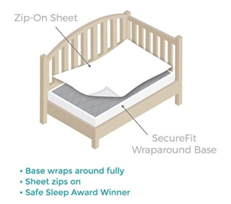 Zip-On Sheet  SecureFit  Wraparound Base  • Base wraps around fully  • Sheet zips on  • Safe Sleep Award Winner