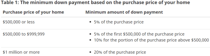 Table 1: The minimum down payment based on the purchase price of your home  Purchase price of your home  $500,000 or less  $500,000 to $999,999  $1 million or more  Minimum amount of down payment  • 5% of the purchase price  • 5% of the first $500,000 of the purchase price  • 10% for the portion of the purchase price above $500,000  • 20% of the purchase price