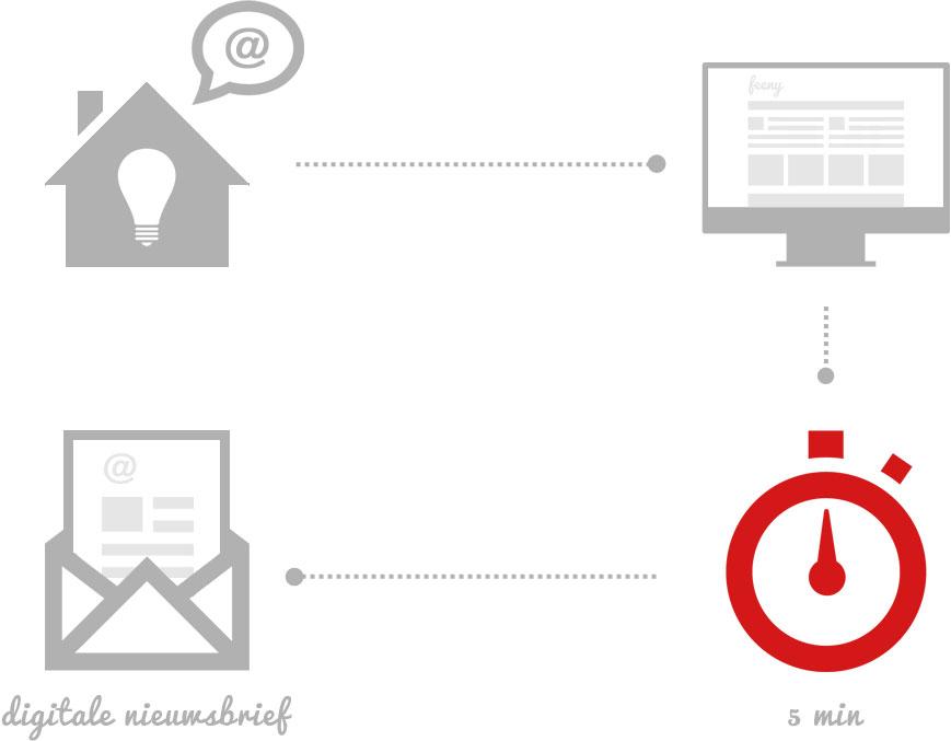 Met een website van Feeny maakt u eenvoudig een prachtige nieuwsbrief in slechts 5 minuten.