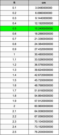 0.5 Feet To Centimeters Converter   0.5 ft To cm Converter