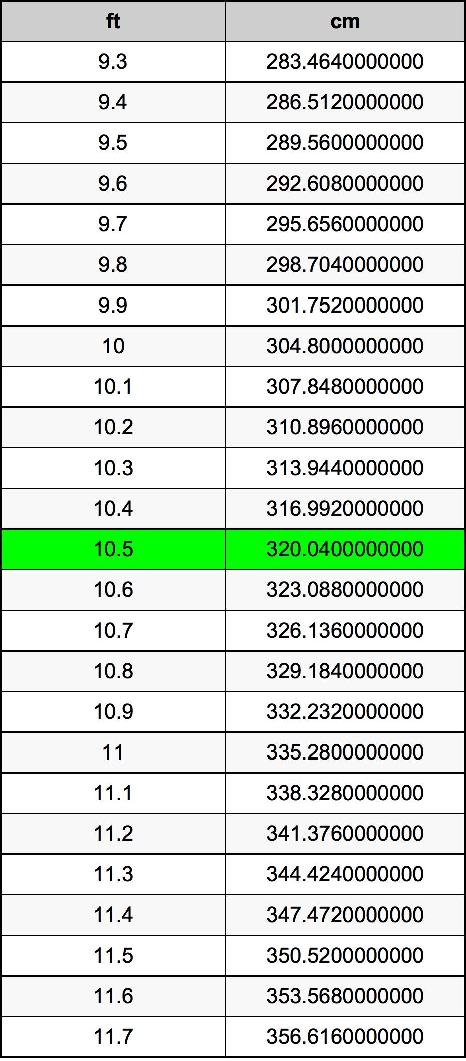 10.5 Feet To Centimeters Converter | 10.5 ft To cm Converter