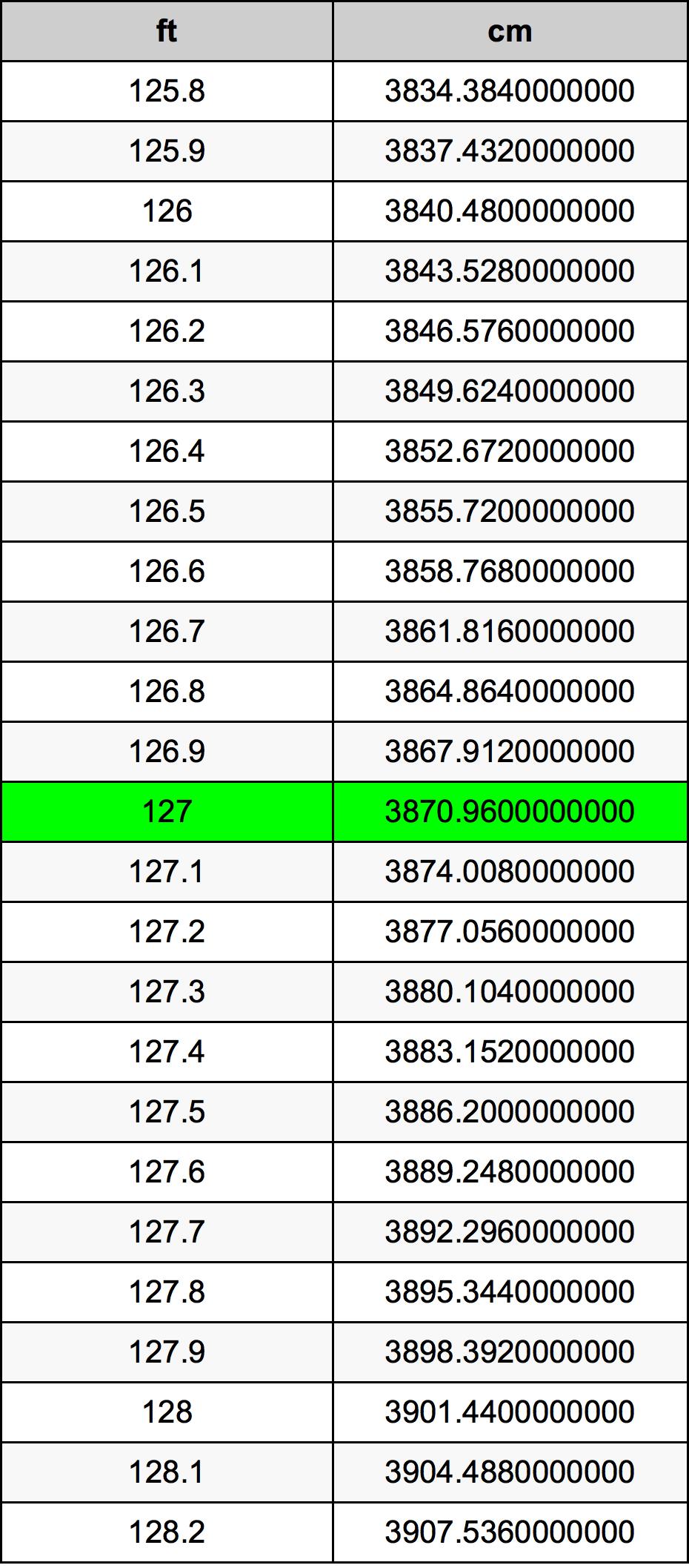 127 Feet To Centimeters Converter   127 ft To cm Converter
