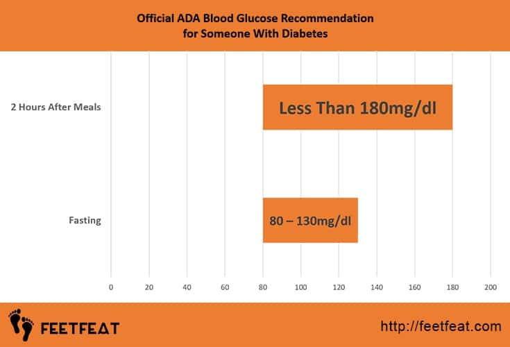 Official ADA Blood Glucose Recommendation for Someone With Diabetes