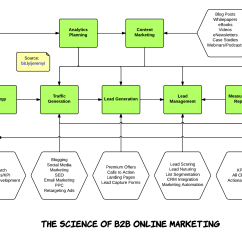 Email Flow Diagram 7 Wire Trailer Plug The Science Of B2b Online Marketing Infographic  Fei