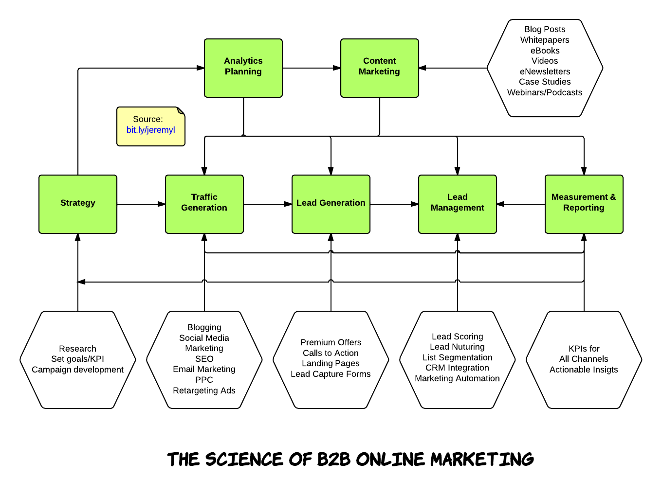 email flow diagram 01 escape fuse panel the science of b2b online marketing infographic  fei