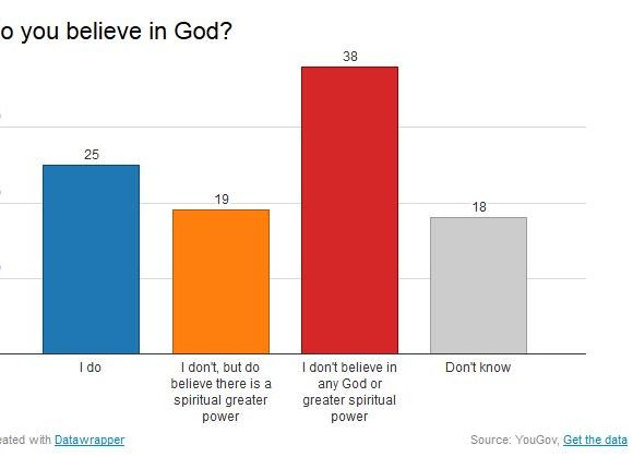 #research: British Youth reject Religion