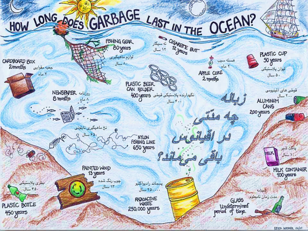waste longevity in the oceans