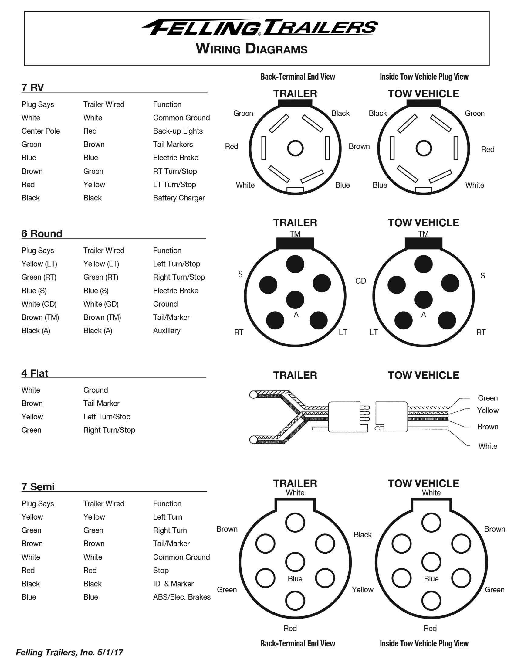 7 Round Wiring Diagram : round, wiring, diagram, DIAGRAM], Round, Trailer, Wiring, Diagram, Commercial, Version, Quality, CURCUITDIAGRAMS.VERITAPERALDRO.IT