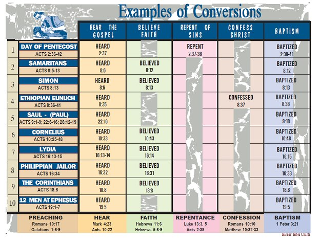 Bible Chart - Examples of Conversion