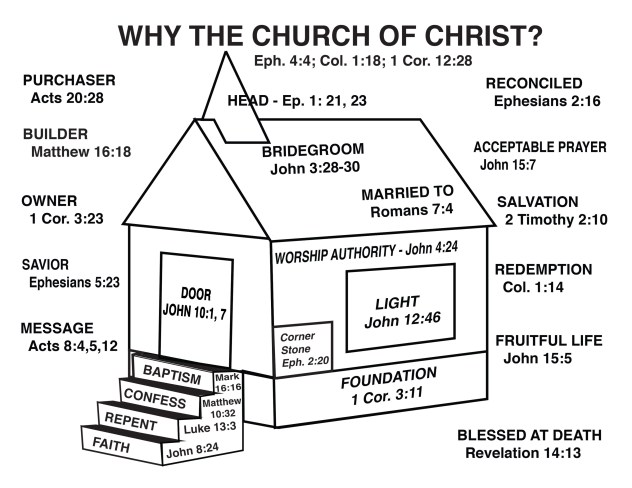 Why the Church of Christ Final