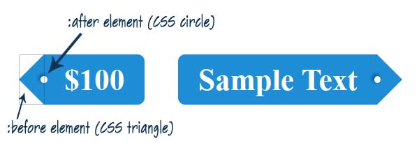 Post and price tags using CSS3