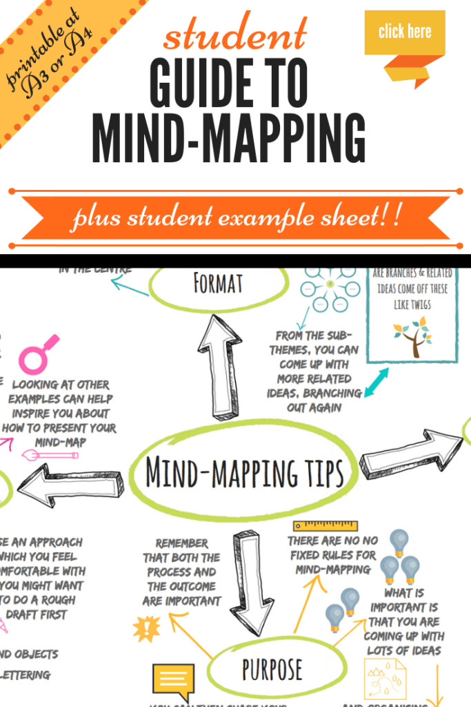 mind-mapping guide