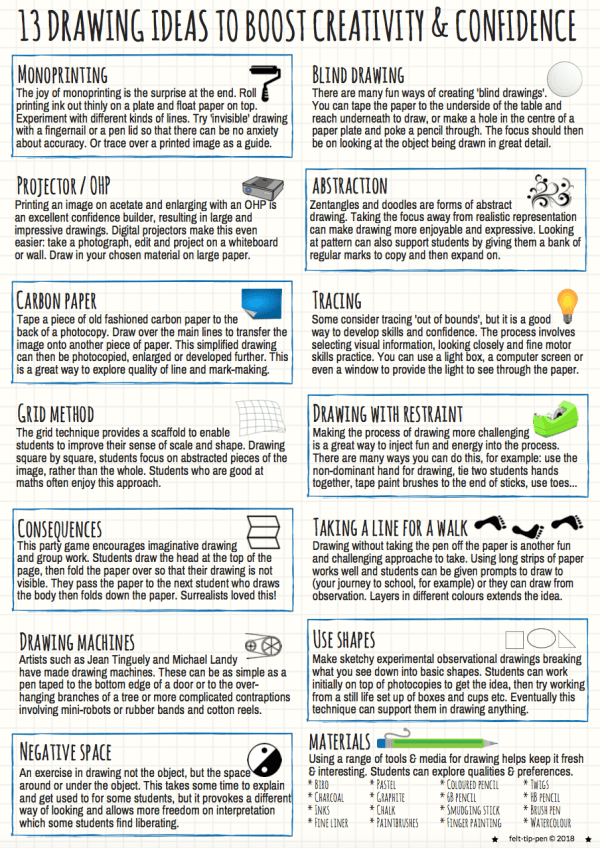 Tips and tricks for boosting students confidence drawing. Varies techniques, methods and approaches to develop skills. A great poster for display or to have on hand for ideas. #teachertips #artsed #drawing