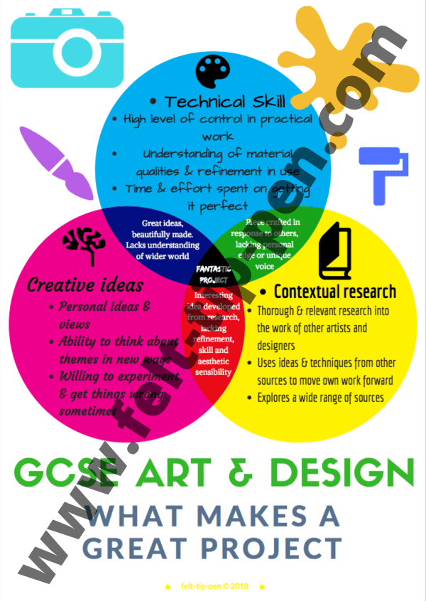 what makes a great GCSE art project poster