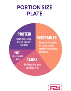 Portion size women also sizes for the ultimate guide female fitness systems rh femalefitnesssystems
