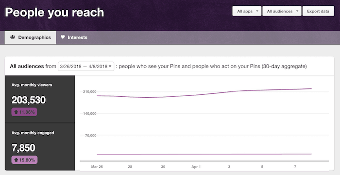 Pinterest statistics: People you reach