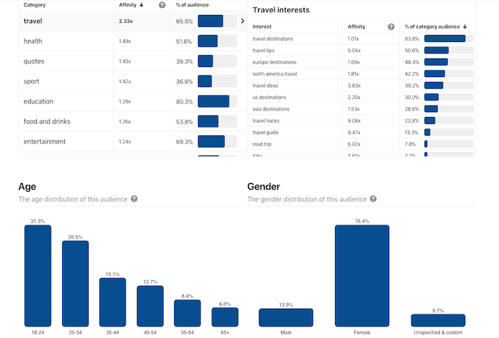 Audience Analytics and Demographics- Understanding Pinterest Analytics