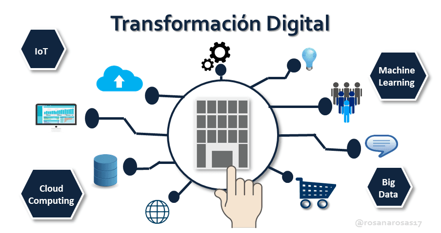 Image result for transformacion digital turismo