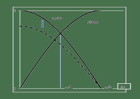 図2 正弦関数と余弦関数の交差点