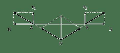 図4 平行力の合成