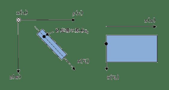 図1 梁座標空間内の薄肉部材