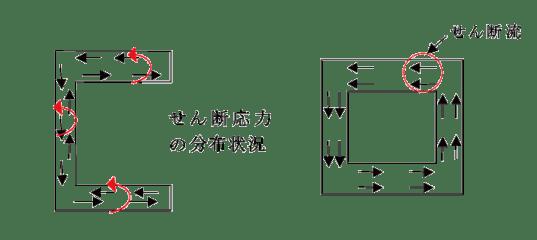 図2 単連結断面と多重連結断面