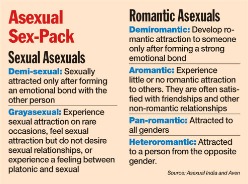 Heteroromantic asexual definition glossary