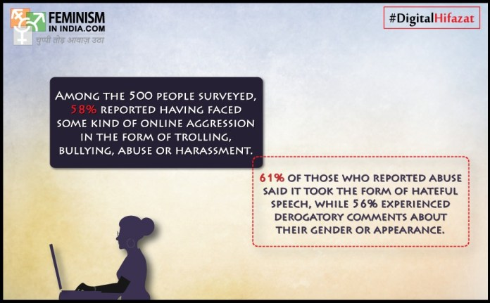 Among the 500 people surveyed, 58 percent reported having faced some kind of online aggression in the form of trolling, bullying, abuse or harassment. 61% of those who reported abuse said it took the form of hateful speech, while 56% experienced derogatory comments about their gender or appearance. Image Credit: Feminism in India