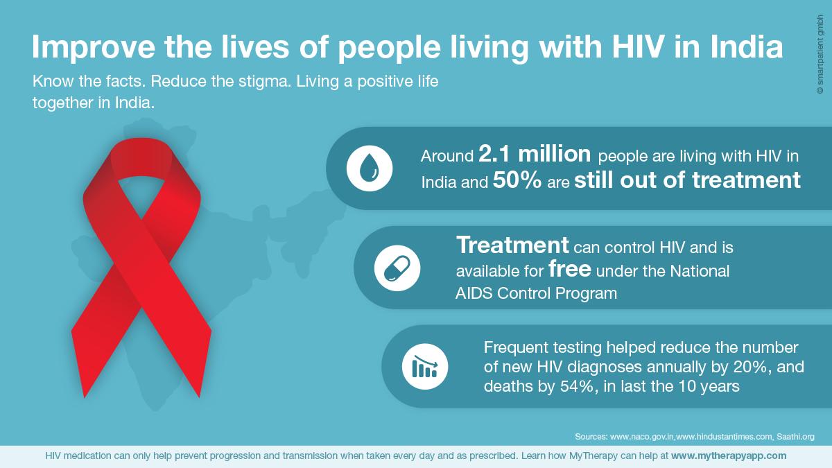 एड्स की ज़रूरी बातें: समस्या से समाधान तक | Feminism In India