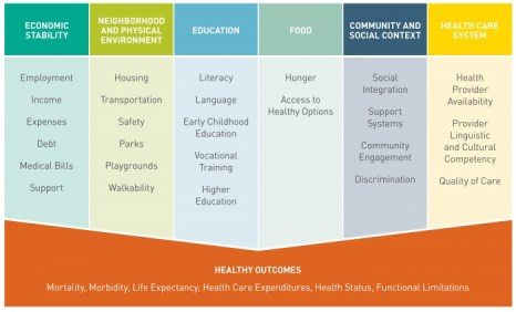 Social determinants of health. Media, healthcare, doctors, health reporting.