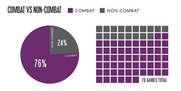 FemFreq_e3Infographics_Combat