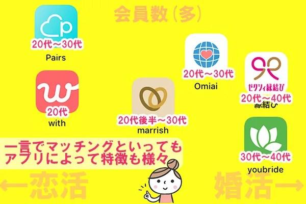 富山でおすすめ、婚活アプリ