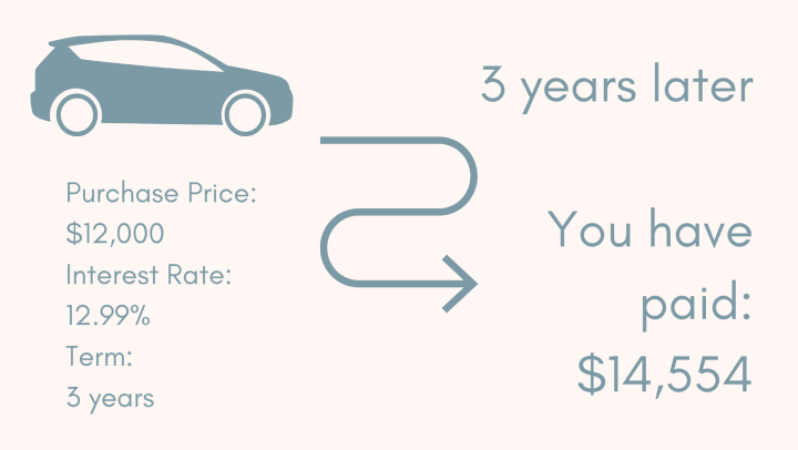 An example of the true cost of a car, after paying interest for the term of the loan.