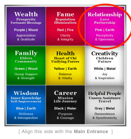 Bagua Chart _Love Area Circled