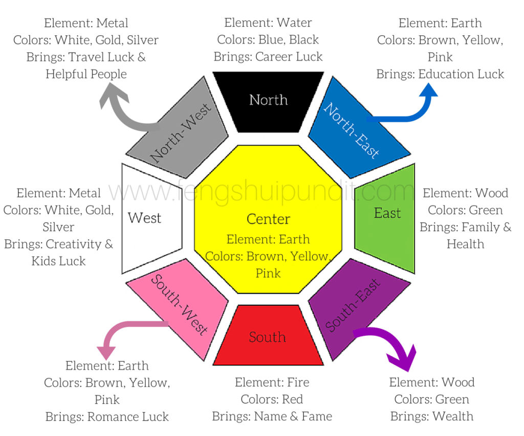 Feng Shui Colors [guide]  For 8 Directions & 5 Elements