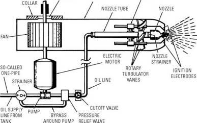 oil burner wiring diagram guitar maker fender fat strat furnace schematic burners