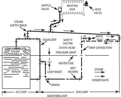 Boiler Condensate Pumps, Boiler, Free Engine Image For