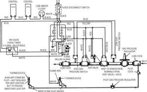 Gas and Oil Controls   Фенкойлы, фанкойлы  вентиляторные