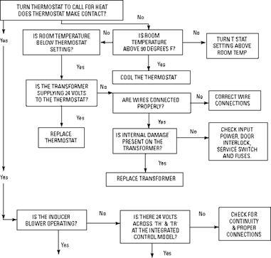 Furnace Troubleshooting Chart