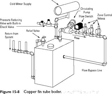 Natural Gas Piping Diagrams Gas Unit Heater Wiring