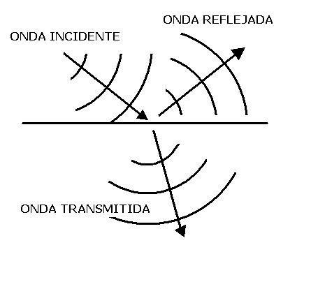 REFRACCION  fenomenosondulatorios4