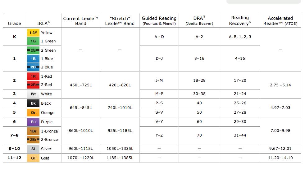 Scholastic Reading Level Conversion Chart