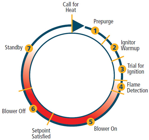 Tech Tip: Modern HSI Furnaces & Their Sequence of
