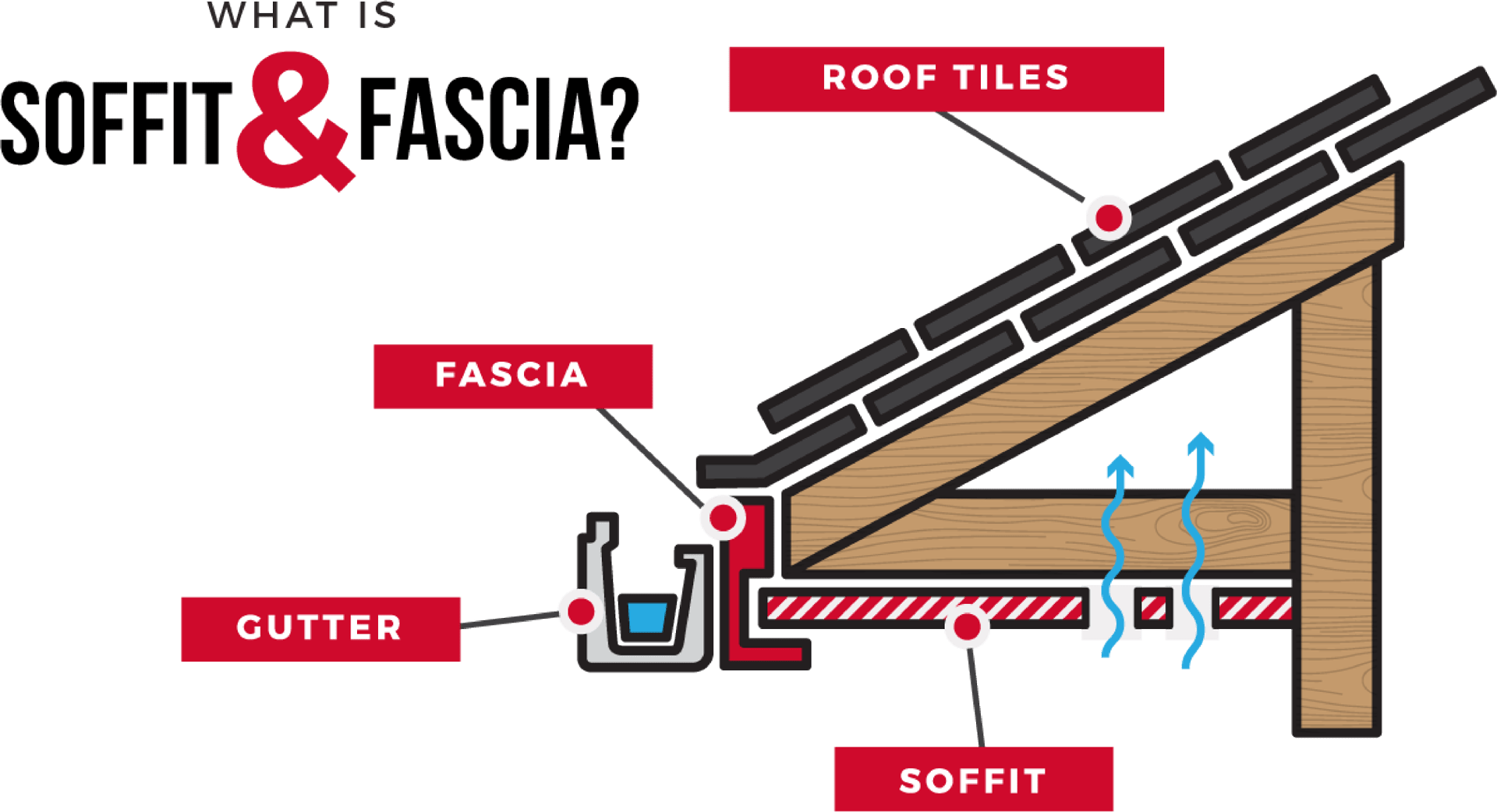 hight resolution of soffit and fascia ferguson roofing st louis roofing exteriors fascia diagram roof