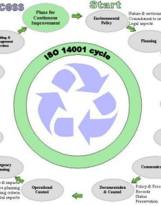 Iso flow chart also what is feri   blog rh wordpress