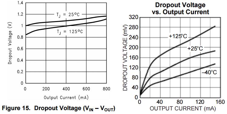 ldo-vd-wykresy