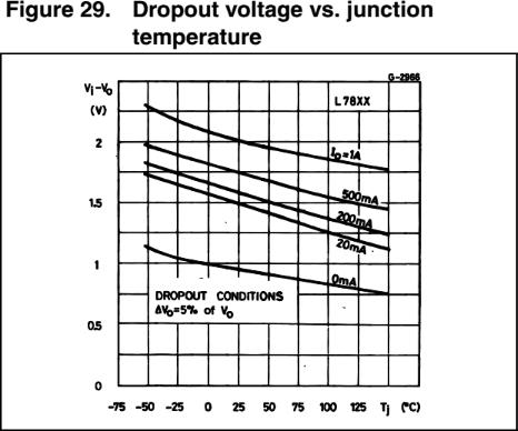 wykres-dropout