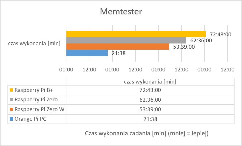 memtester-256mb