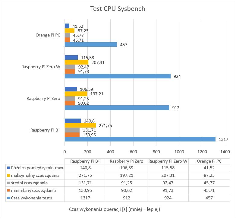 sysbench-cpu-1thread