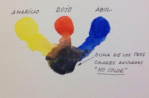 Como Conseguir Colores Con Acuarelas En Solo Tres Pasos - Como-obtener-el-color-marron